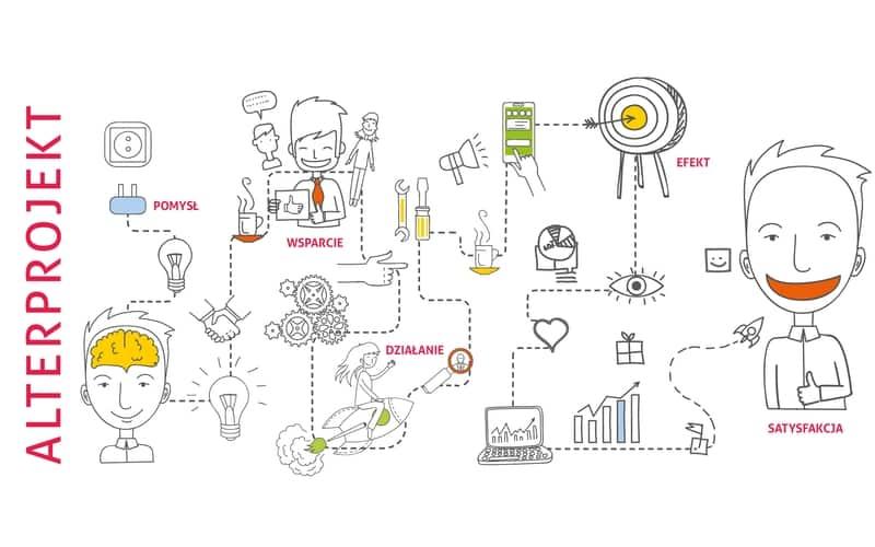alterprojekt-graf - program wsparcia pomysłów studentów UG
